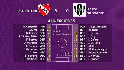 Resumen partido entre Independiente y Central Córdoba SdE Jornada 23 Superliga Argentina