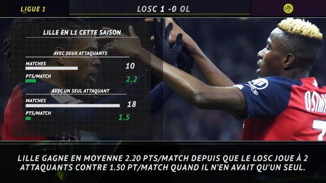 Ligue 1 - 5 choses à retenir de Lille 1 - 0 Lyon