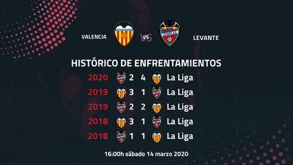 Previa partido entre Valencia y Levante Jornada 28 Primera División