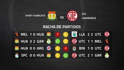 Previa partido entre Sport Huancayo y UTC Cajamarca Jornada 7 Perú - Liga 1 Apertura