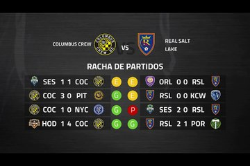 Previa partido entre Columbus Crew y Real Salt Lake Jornada 3 MLS - Liga USA