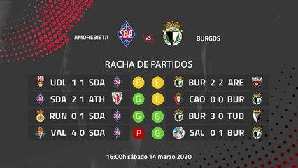 Previa partido entre Amorebieta y Burgos Jornada 29 Segunda División B