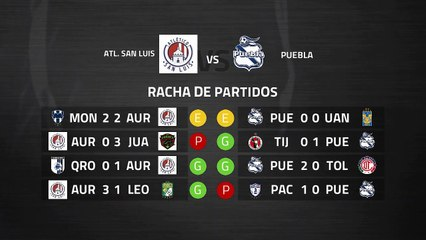 Previa partido entre Atl. San Luis y Puebla Jornada 10 Liga MX - Clausura
