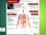 Emission spéciale «Coronavirus» - MARS 2020 - Check Up - TéléGrenoble