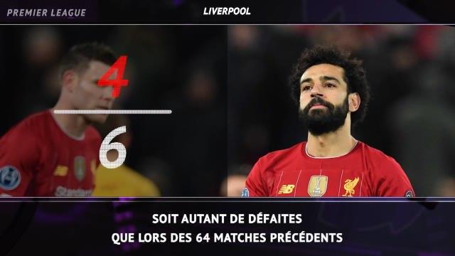 Premier League - 5 choses à savoir sur la saison de Liverpool