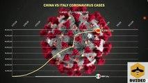 Italy Total cases of Coronavirus