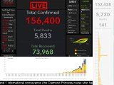Coronavirus Pandemic- Real Time Counter, World Map, News - Coronavirus Stream - Nice TV