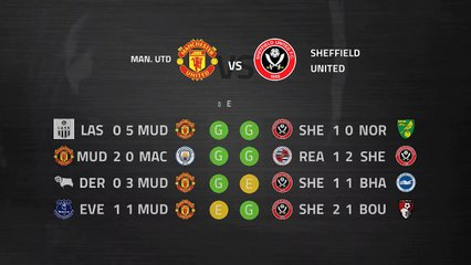 Previa partido entre Man. Utd y Sheffield United Jornada 31 Premier League