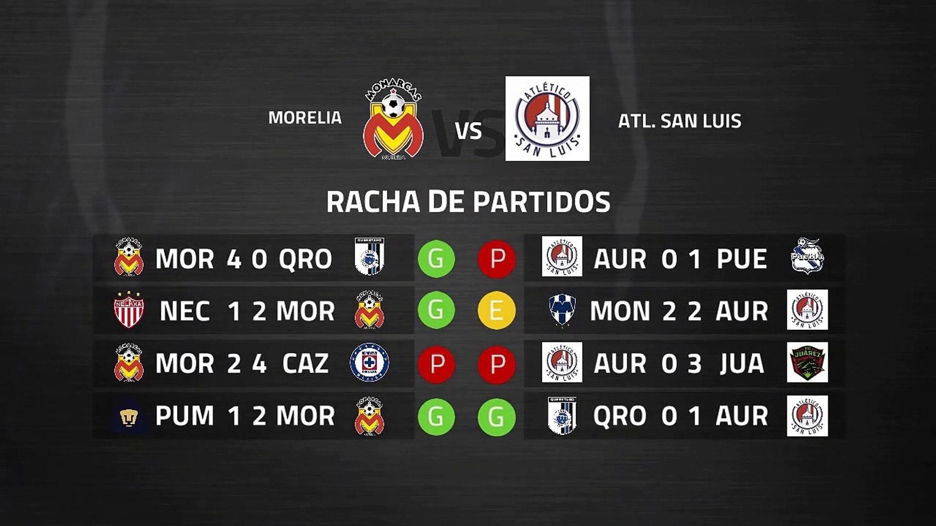 Previa partido entre Morelia y Atl. San Luis Jornada 11 Liga MX - Clausura