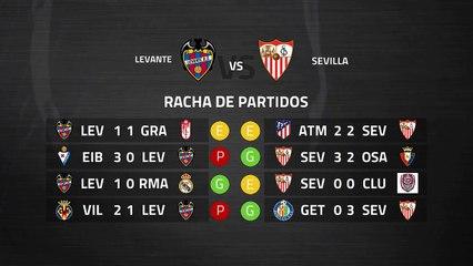 Previa partido entre Levante y Sevilla Jornada 29 Primera División