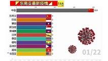 ◤东南亚最新疫情◢东南亚疫情看一看(22-03-2020)