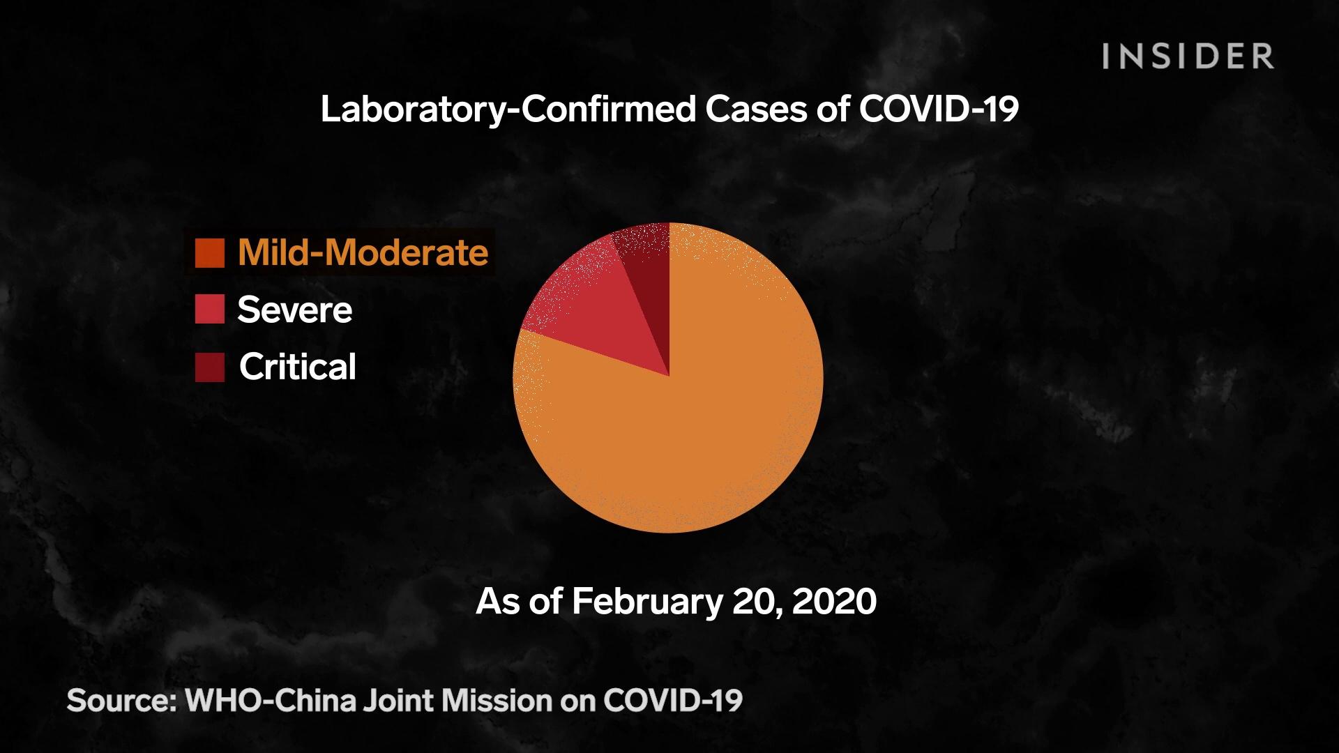 What Coronavirus Symptoms Look Like, Day By Day