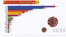 ◤全球大流行◢全球疫情看一看(23-03-2020)