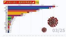 ◤全球大流行◢全球疫情看一看(25-03-2020)
