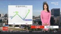 [날씨] 내일 맑고 공기질 깨끗…큰 일교차 유의