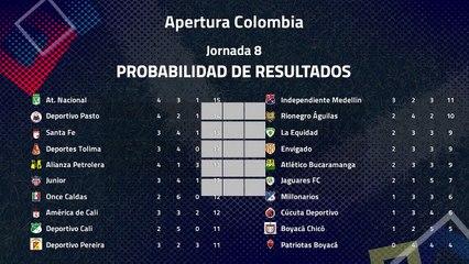 Resumen de la Jornada 8 Apertura Colombia