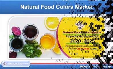 Natural Food Colors Market Global Forecast by Products, Applications