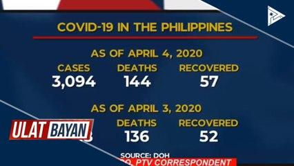 CoVID-19 cases sa bansa, umabot na sa 3,094