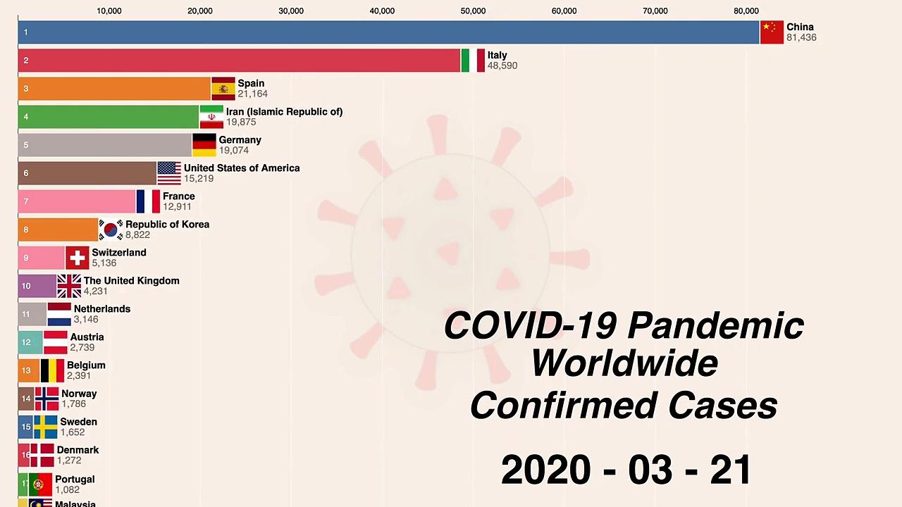 Worldwide Coronavirus disease (COVID-19) pandemic updates