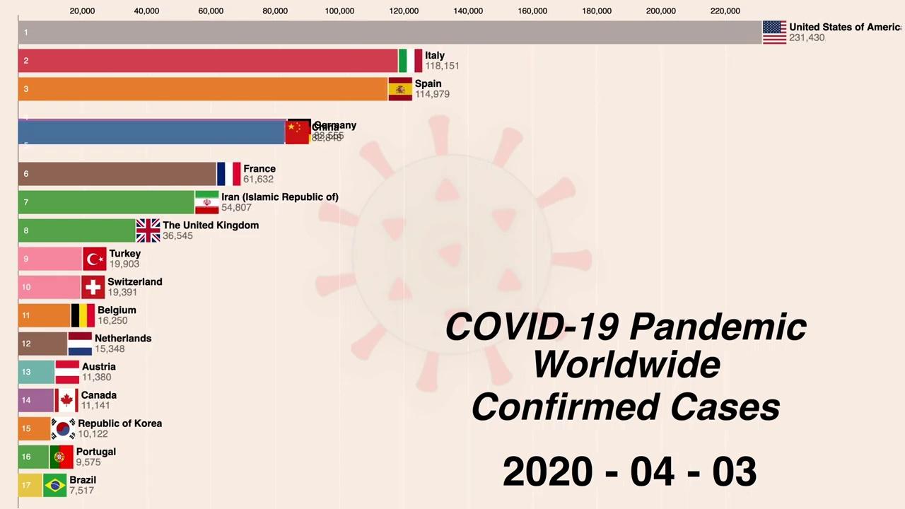 Worldwide Coronavirus disease (COVID-19) pandemic timeline