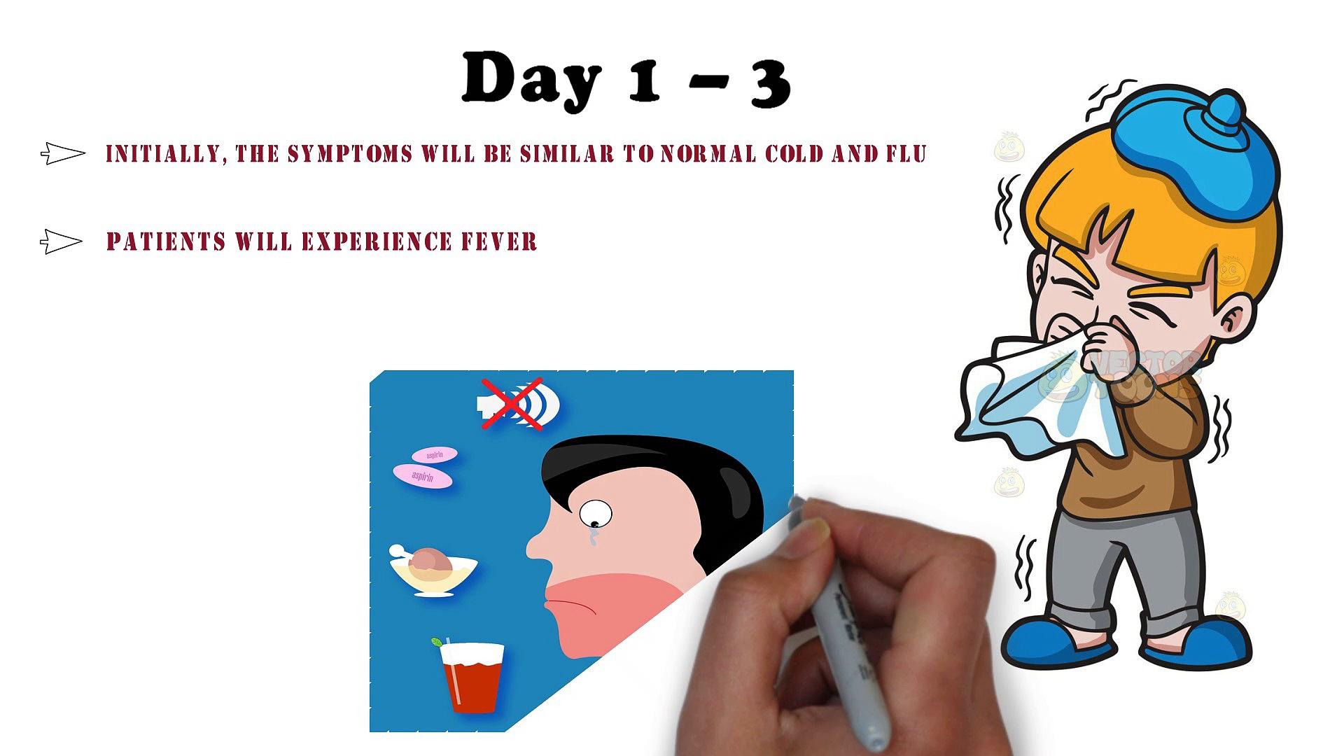 What Coronavirus Symptoms Look Like Day-By-Day