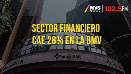 Sector financiero cae 28% en la BMV