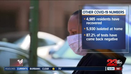 Kern County tops 1,00 cases in one day, state officials address backlog of test results