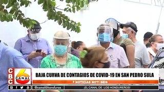 Baja curva de contagios de Covid-19 en San Pedro Sula