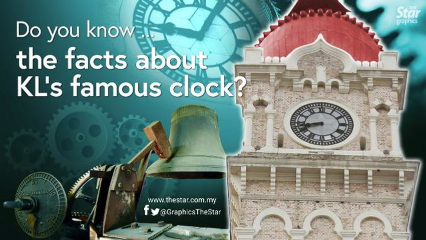 Do you know ... the facts about Kuala Lumpur's famous clock?