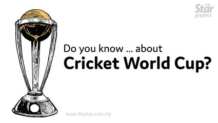 CricketDo You Know ... about Cricket World Cup?