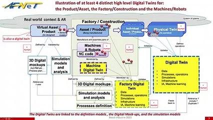 6ème Webinaire « AFNeT Standards Days » le 3/09/2020 à 18H sur le jumeau numérique : « Digital Twin: Where are we on the digital-twins frameworks ? »