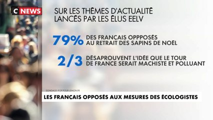 Les Français sont-ils opposés aux mesures des écologistes ?