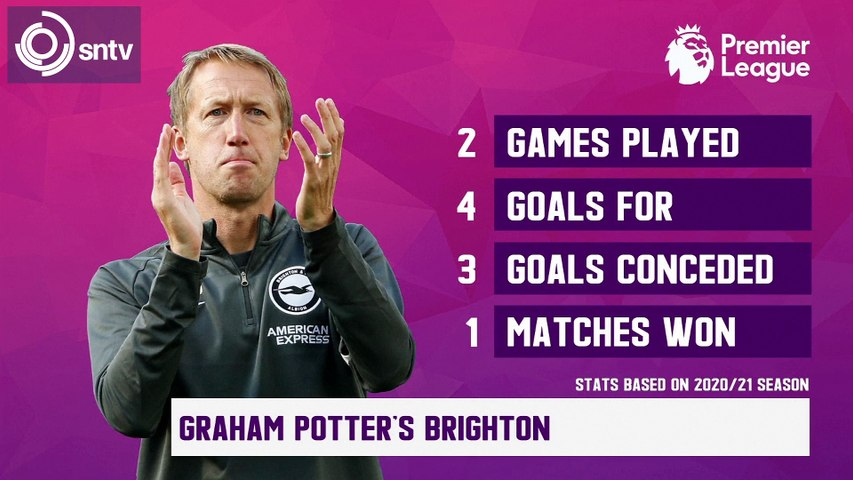 Data preview: Brighton v Manchester United in the English Premier League