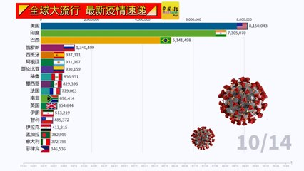 ◤全球大流行◢全球疫情看一看(14-10-2020)