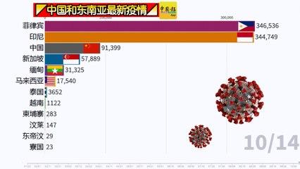 ◤中国和东南亚最新疫情◢一起来看看!(14-10-2020)