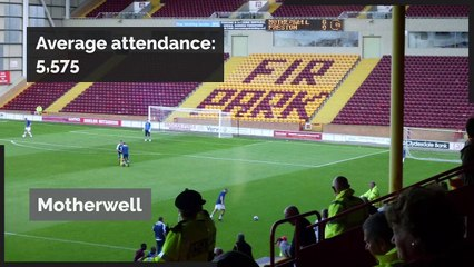 Can you guess the  SPFLclub with the highest average attendances?
