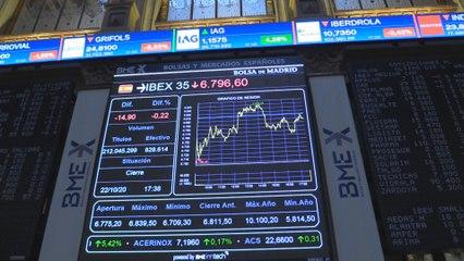 El Ibex 35 pierde un 0,22 % y el nivel de los 6.800 puntos