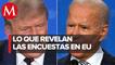 Elecciones en Estados Unidos: Joe Biden se ve beneficiado en las encuestas