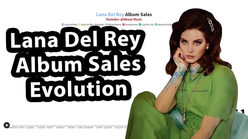 Lana Del Rey Album Sales Evolution _ 2012-2020