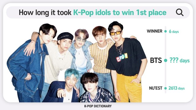 [Pops in Seoul] How long it took to win 1st place, boy group edition! [K-pop Dictionary]