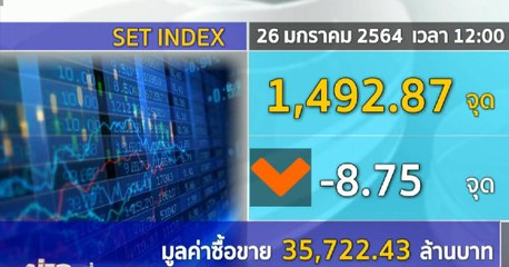 ดัชนีหุ้นไทยภาคเช้า ลดลงตามตลาดภูมิภาค