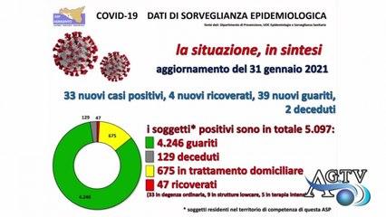 Sicilia, contagi in calo e tasso di positività più basso d'Italia. News Agrigentotv