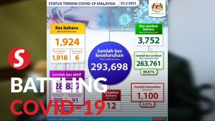 Health ministry upbeat as daily cases dip below 2,000