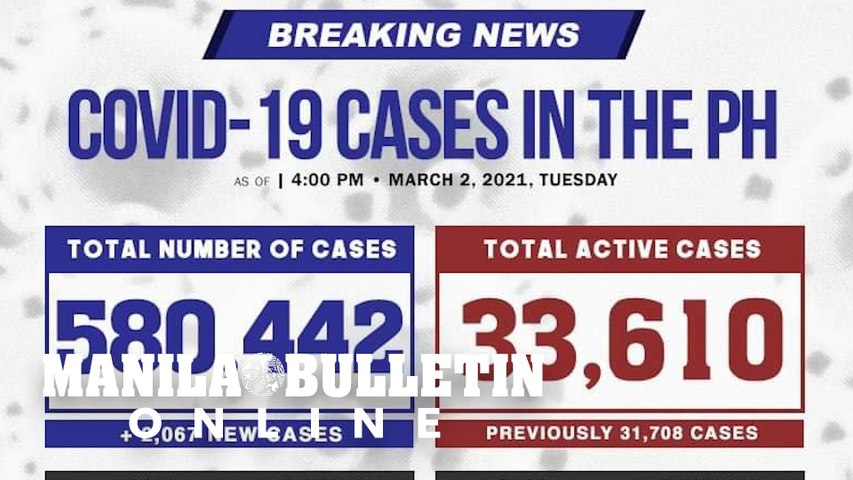 Confirmed COVID-19 cases in PH top 580,000
