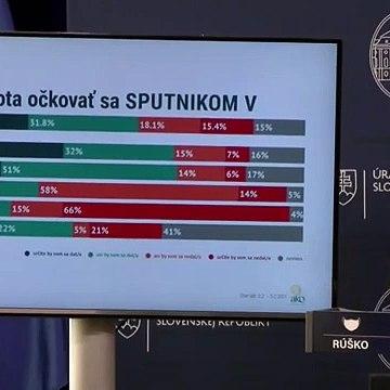 TK predsedu vlády SR Igora Matoviča o vakcíne Sputnik V