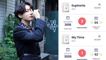 Lagu 'Euphoria' dan 'My Time' Jungkook BTS Genap 1 Tahun Nangkring di Chart Billboard