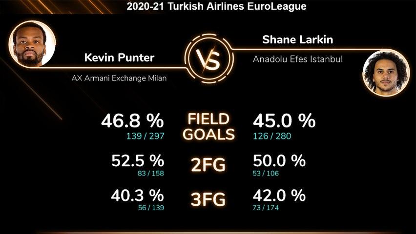Head-to-head: Kevin Punter vs. Shane Larkin