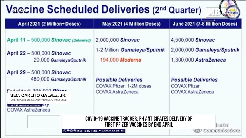 COVID-19 vaccine tracker: PH anticipates delivery of first Pfizer vaccines by end April