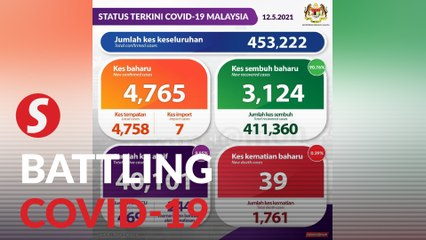 Covid-19: 4,765 new cases bring total to 453,222