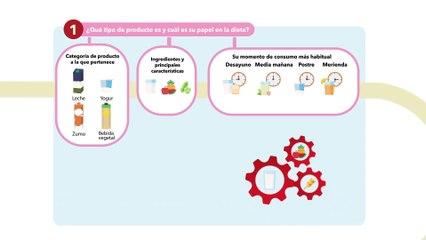 Pascual se adhiere a Nutri-Score y con un Modelo de Perfiles Nutricionales propio